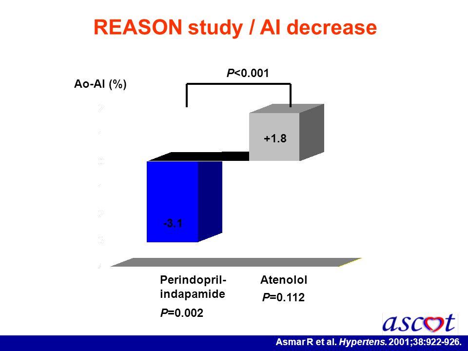 -3.1 Ao-AI (%) +1.8 Perindopril- indapamide Atenolol P=0.002 P=0.112 REASON study / AI decrease P<0.001 Asmar R et al. Hypertens. 2001;38:922-926.