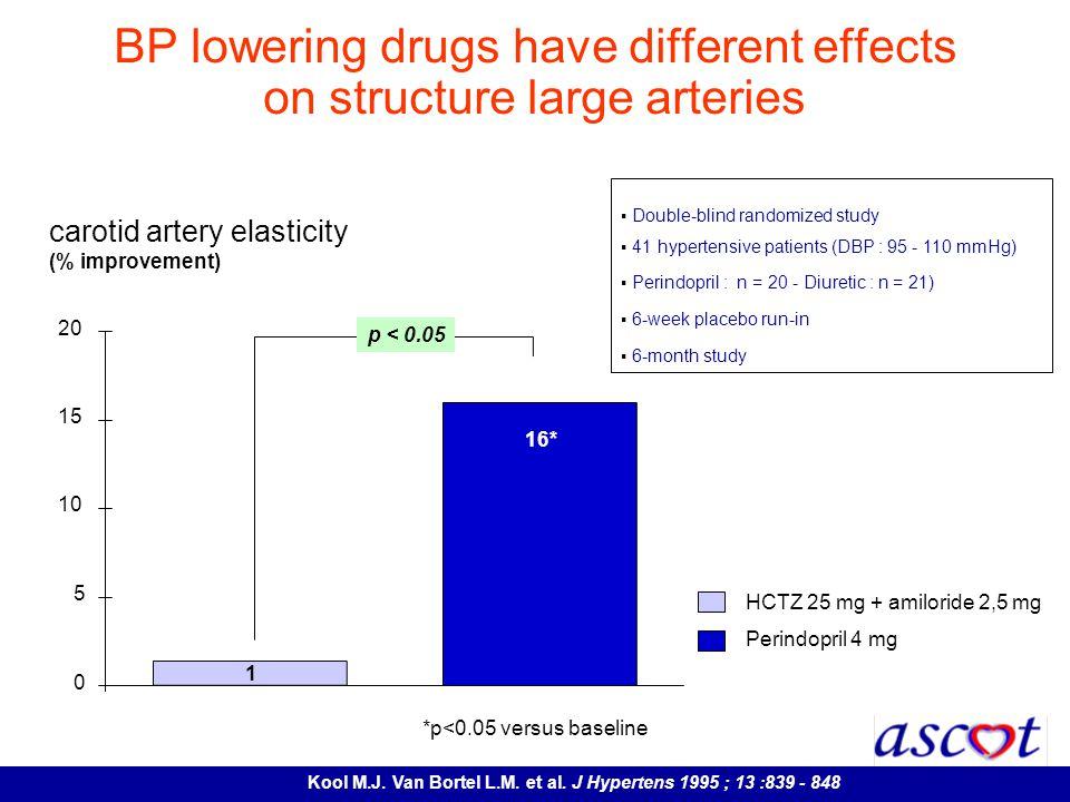 HCTZ 25 mg + amiloride 2,5 mg Perindopril 4 mg carotid artery elasticity (% improvement) 0 5 10 15 20 1 16* p < 0.05 *p<0.05 versus baseline Double-bl