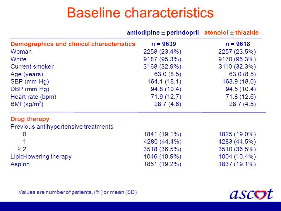 Baseline characteristics amlodipine perindopril atenolol thiazide Demographics and clinical characteristics n = 9639 n = 9618 Woman2258 (23.4%) 2257 (