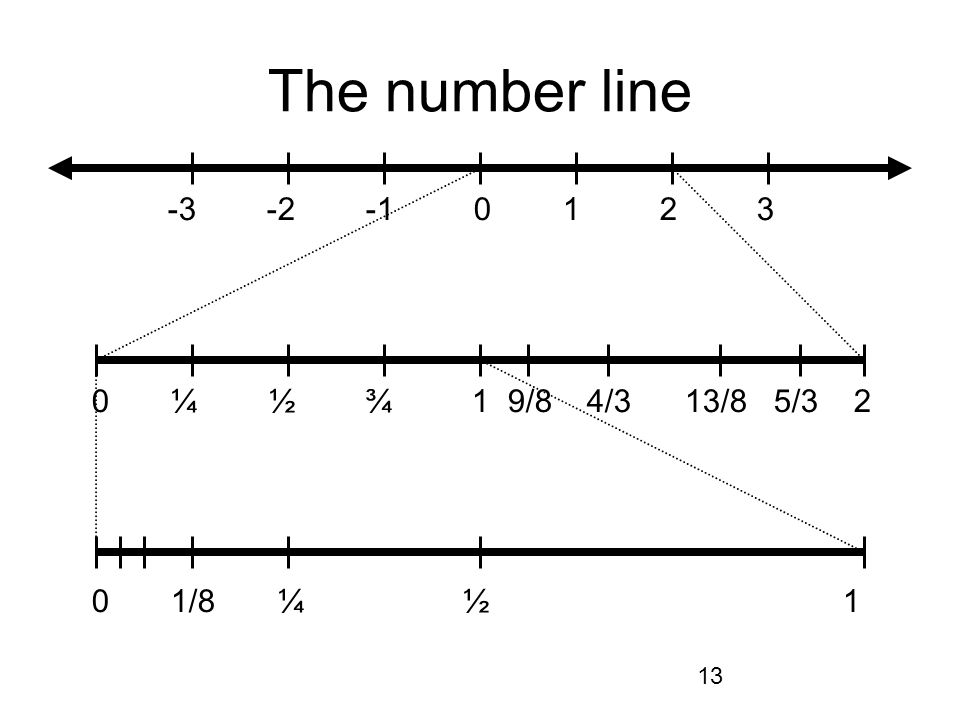 13 The number line -3 -2 -1 0 1 2 3 0 ¼ ½ ¾ 1 9/8 4/3 13/8 5/3 2 0 1/8 ¼ ½ 1