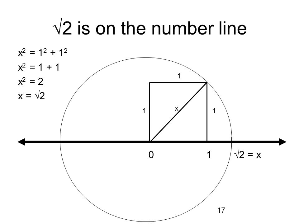17 1 0 1 2 = x 2 is on the number line 11 x x 2 = 1 2 + 1 2 x 2 = 1 + 1 x 2 = 2 x = 2