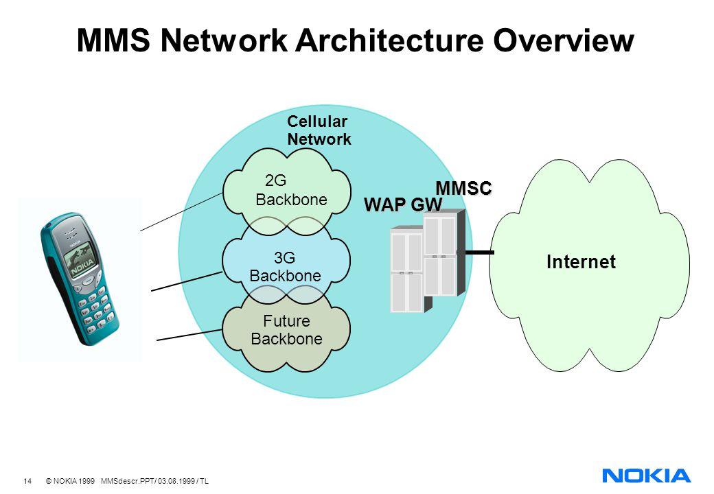 14 © NOKIA 1999 MMSdescr.PPT/ 03.08.1999 / TL MMS Network Architecture Overview Future Backbone 3G Backbone 2G Backbone Cellular Network MMSC Internet WAP GW