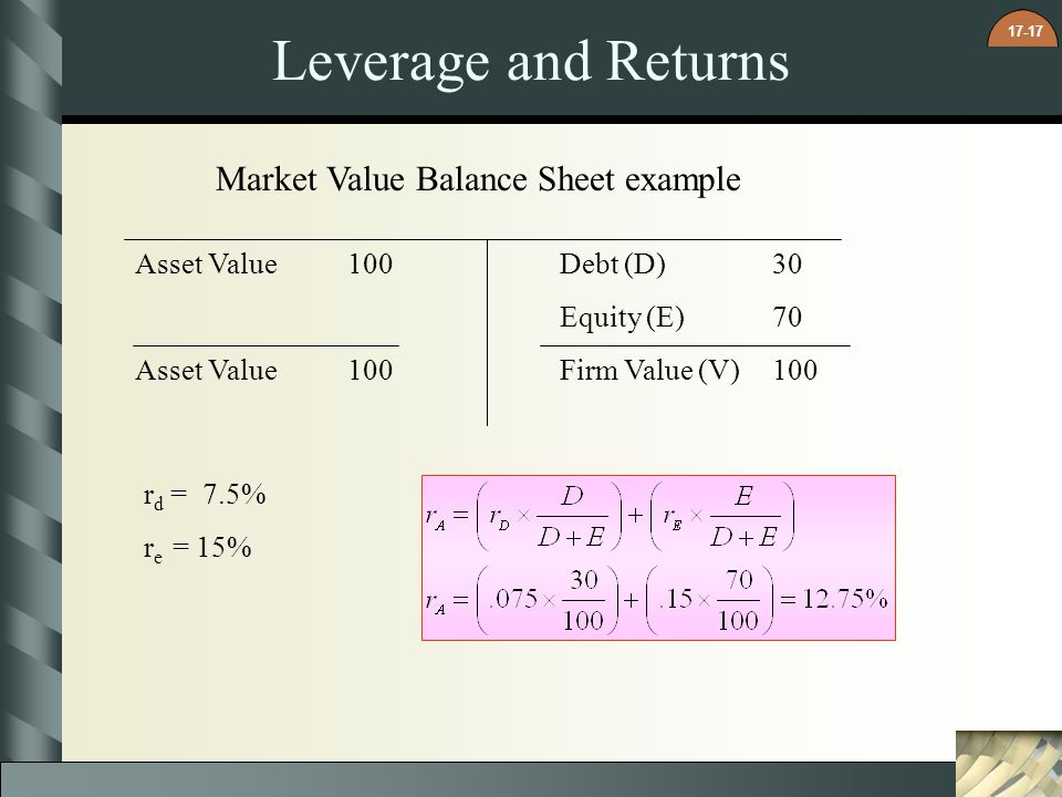 17-17 Leverage and Returns Asset Value100Debt (D)30 Equity (E)70 Asset Value100Firm Value (V)100 r d = 7.5% r e = 15% Market Value Balance Sheet examp