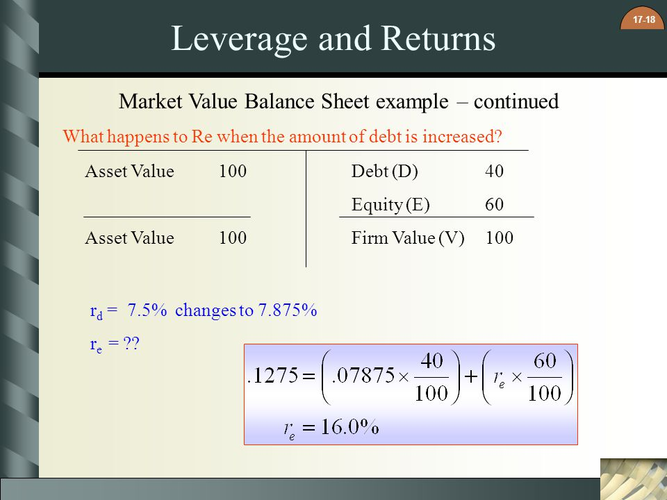 17-18 Leverage and Returns Asset Value100Debt (D)40 Equity (E)60 Asset Value100Firm Value (V)100 r d = 7.5% changes to 7.875% r e = ?.