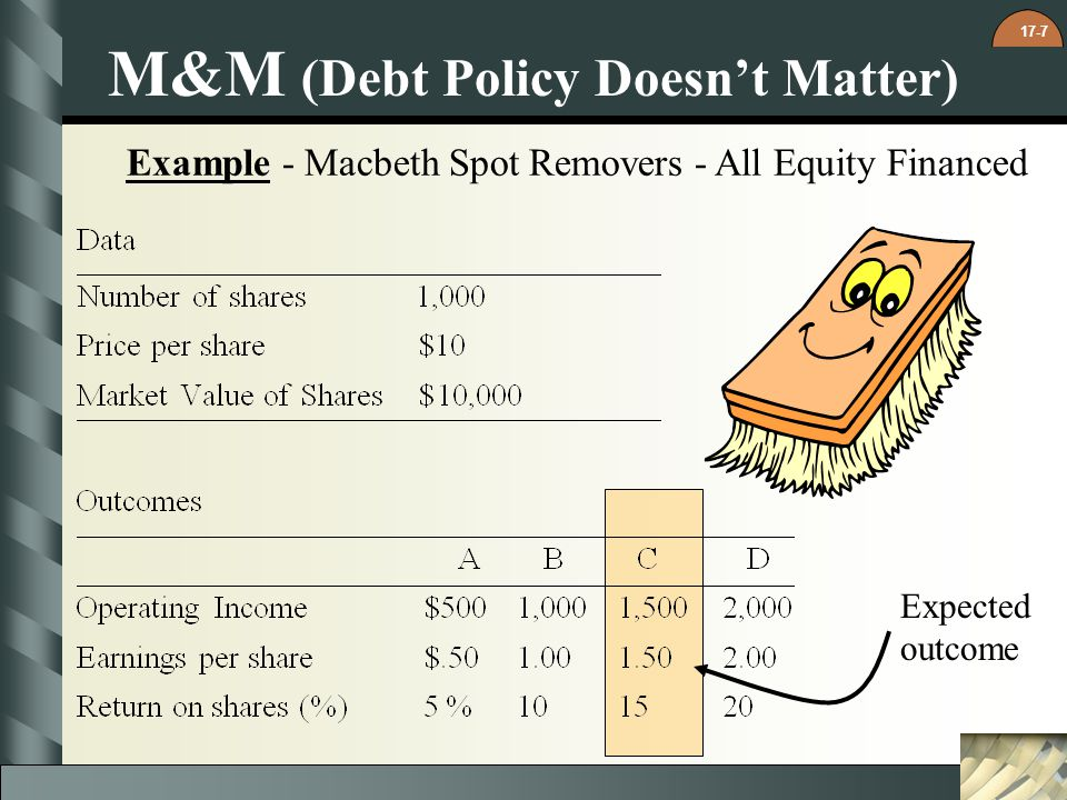 17-7 Example - Macbeth Spot Removers - All Equity Financed M&M (Debt Policy Doesnt Matter) Expected outcome