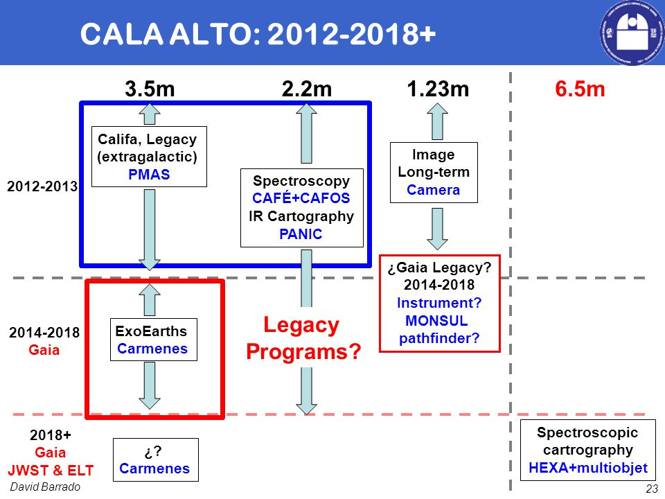 David Barrado 23 CALA ALTO: 2012-2018+ 2012-2013 Califa, Legacy (extragalactic) PMAS Spectroscopy CAFÉ+CAFOS IR Cartography PANIC 2014-2018 Gaia 2018+ Gaia JWST & ELT ExoEarths Carmenes ¿.