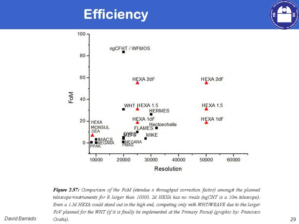 David Barrado Efficiency 29