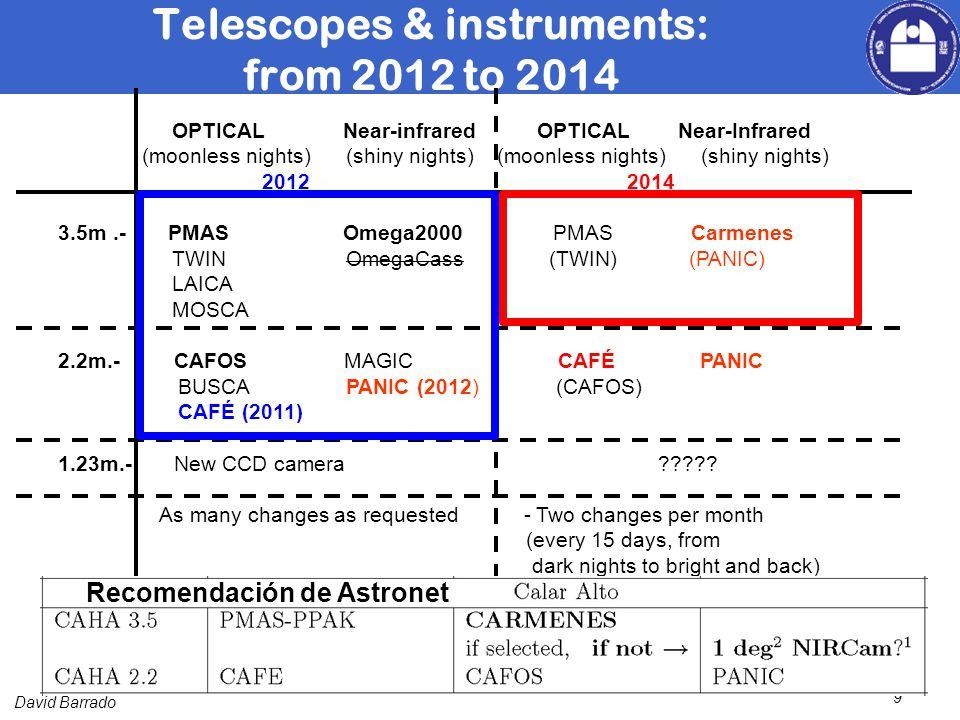 David Barrado 9 OPTICAL Near-infrared OPTICAL Near-Infrared (moonless nights) (shiny nights) (moonless nights) (shiny nights) 2012 2014 3.5m.- PMAS Omega2000 PMAS Carmenes TWIN OmegaCass (TWIN) (PANIC) LAICA MOSCA 2.2m.- CAFOS MAGIC CAFÉ PANIC BUSCA PANIC (2012) (CAFOS) CAFÉ (2011) 1.23m.- New CCD camera .