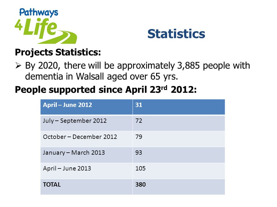 Statistics Projects Statistics: By 2020, there will be approximately 3,885 people with dementia in Walsall aged over 65 yrs. People supported since Ap