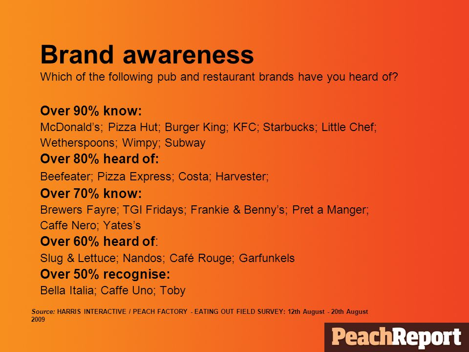 Brand awareness Which of the following pub and restaurant brands have you heard of.
