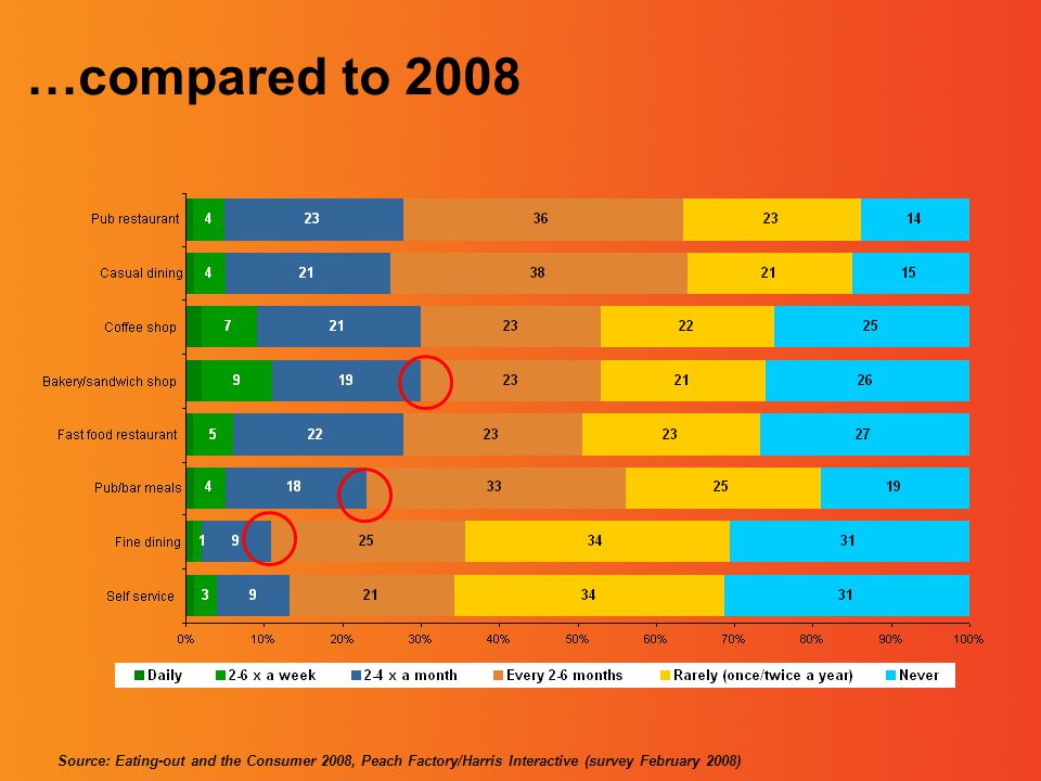 …compared to 2008 Source: Eating-out and the Consumer 2008, Peach Factory/Harris Interactive (survey February 2008)
