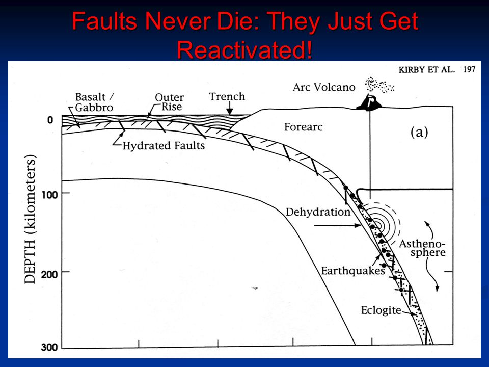 Faults Never Die: They Just Get Reactivated!
