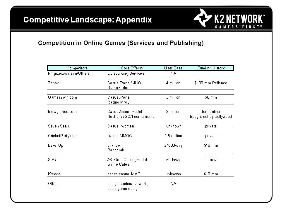 Competitive Landscape: Appendix Competition in Online Games (Services and Publishing)