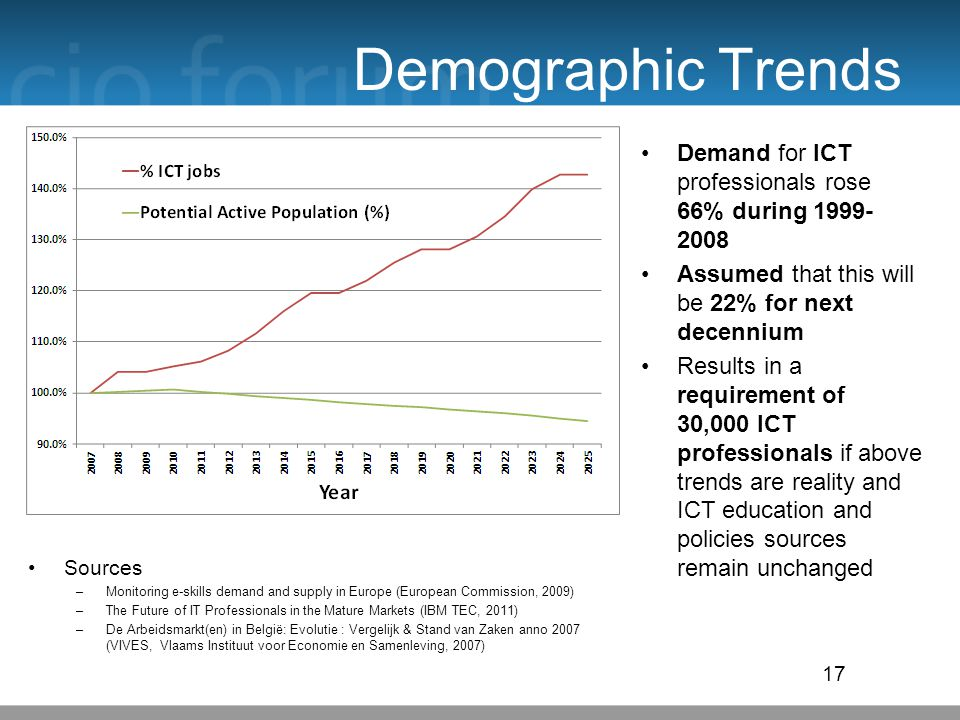 Demographic Trends 17 Demand for ICT professionals rose 66% during 1999- 2008 Assumed that this will be 22% for next decennium Results in a requirement of 30,000 ICT professionals if above trends are reality and ICT education and policies sources remain unchanged Sources –Monitoring e-skills demand and supply in Europe (European Commission, 2009) –The Future of IT Professionals in the Mature Markets (IBM TEC, 2011) –De Arbeidsmarkt(en) in België: Evolutie : Vergelijk & Stand van Zaken anno 2007 (VIVES, Vlaams Instituut voor Economie en Samenleving, 2007)