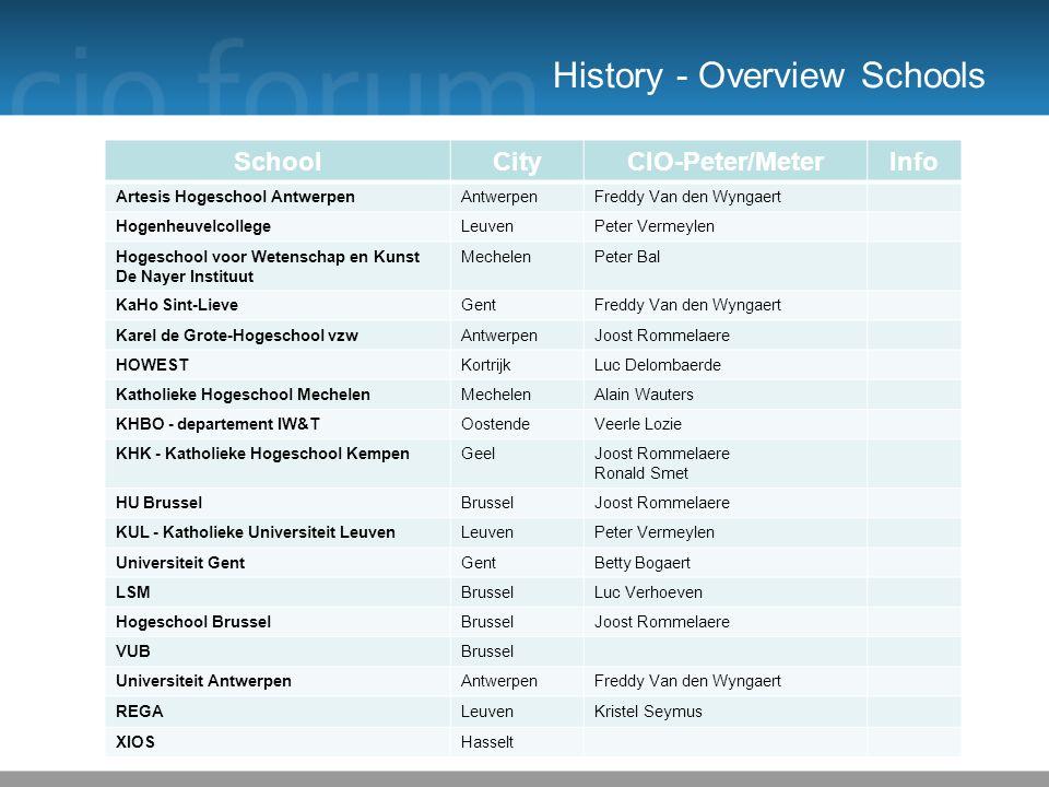 History - Overview Schools 21 SchoolCityCIO-Peter/MeterInfo Artesis Hogeschool AntwerpenAntwerpenFreddy Van den Wyngaert HogenheuvelcollegeLeuvenPeter