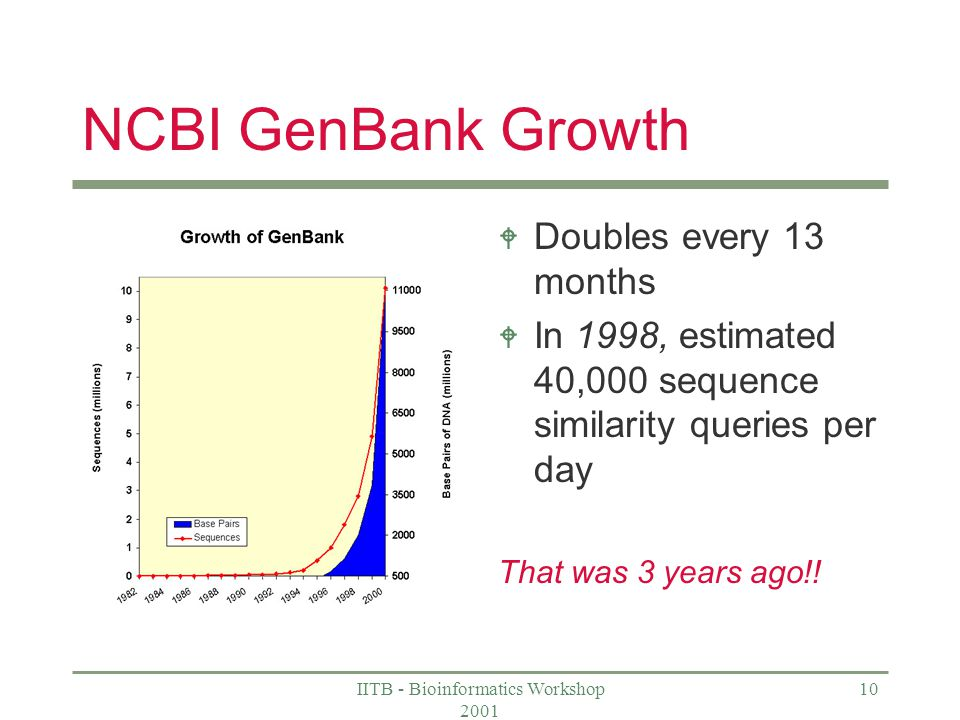 IITB - Bioinformatics Workshop NCBI GenBank Growth W Doubles every 13 months W In 1998, estimated 40,000 sequence similarity queries per day That was 3 years ago!!
