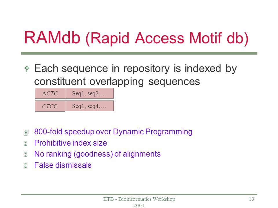 IITB - Bioinformatics Workshop 2001 13 RAMdb (Rapid Access Motif db) W Each sequence in repository is indexed by constituent overlapping sequences 4 800-fold speedup over Dynamic Programming 6 Prohibitive index size 6 No ranking (goodness) of alignments 6 False dismissals ACTC CTCG Seq1, seq2,… Seq1, seq4,…