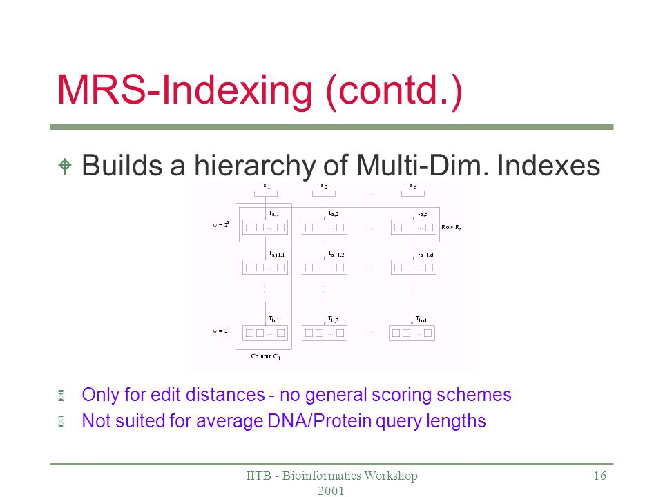 IITB - Bioinformatics Workshop 2001 16 MRS-Indexing (contd.) W Builds a hierarchy of Multi-Dim.