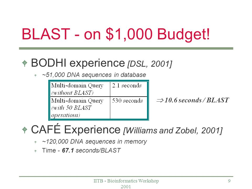 IITB - Bioinformatics Workshop 2001 9 BLAST - on $1,000 Budget.