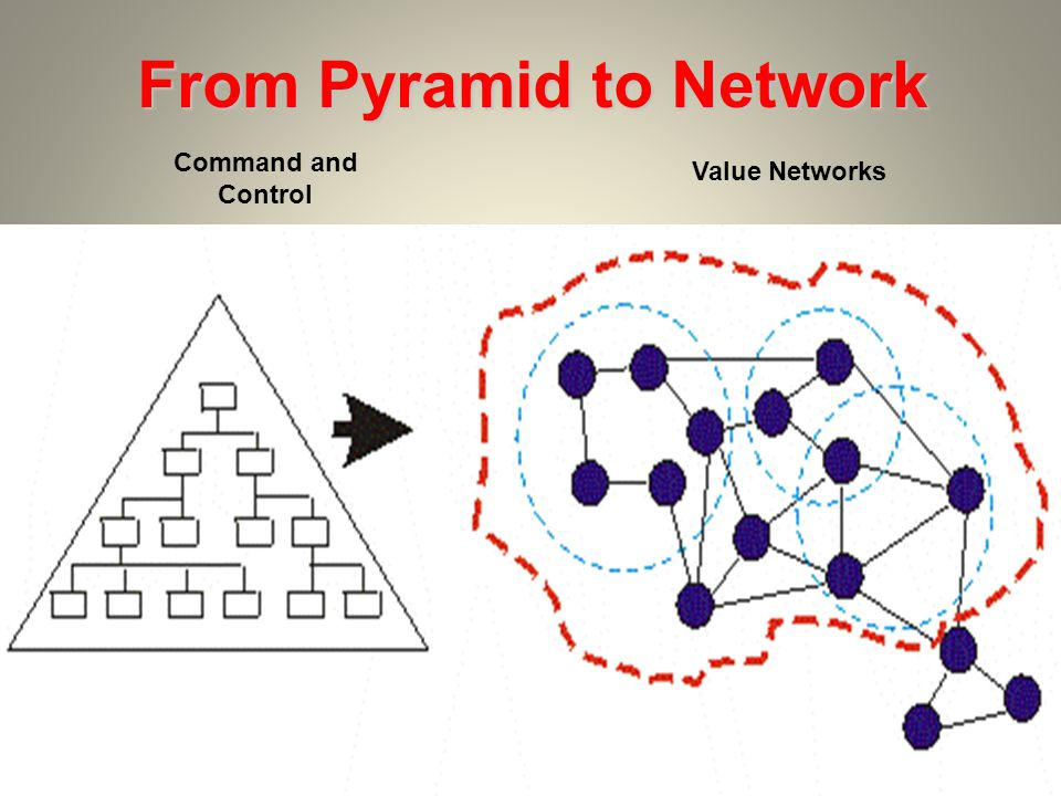 From Pyramid to Network Command and Control Value Networks