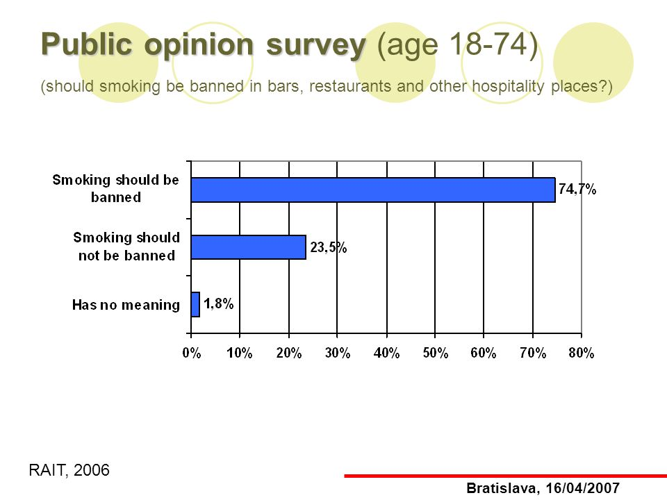 Public opinion survey Public opinion survey (age 18-74) (should smoking be banned in bars, restaurants and other hospitality places ) RAIT, 2006 Bratislava, 16/04/2007