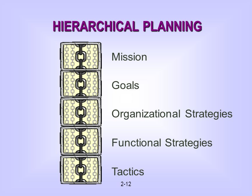2-12 HIERARCHICAL PLANNING Mission Goals Organizational Strategies Tactics Functional Strategies