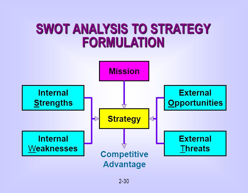 2-30 SWOT ANALYSIS TO STRATEGY FORMULATION Strategy Mission External Opportunities Internal Strengths Internal Weaknesses External Threats Competitive Advantage