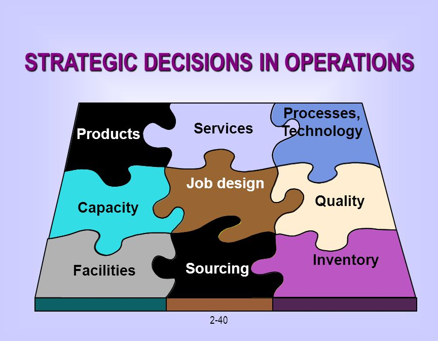 2-40 STRATEGIC DECISIONS IN OPERATIONS Products Processes, Technology Capacity Job design Quality Facilities Sourcing Services Inventory