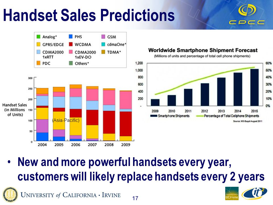 17 Handset Sales Predictions New and more powerful handsets every year, customers will likely replace handsets every 2 years (Asia-Pacific)