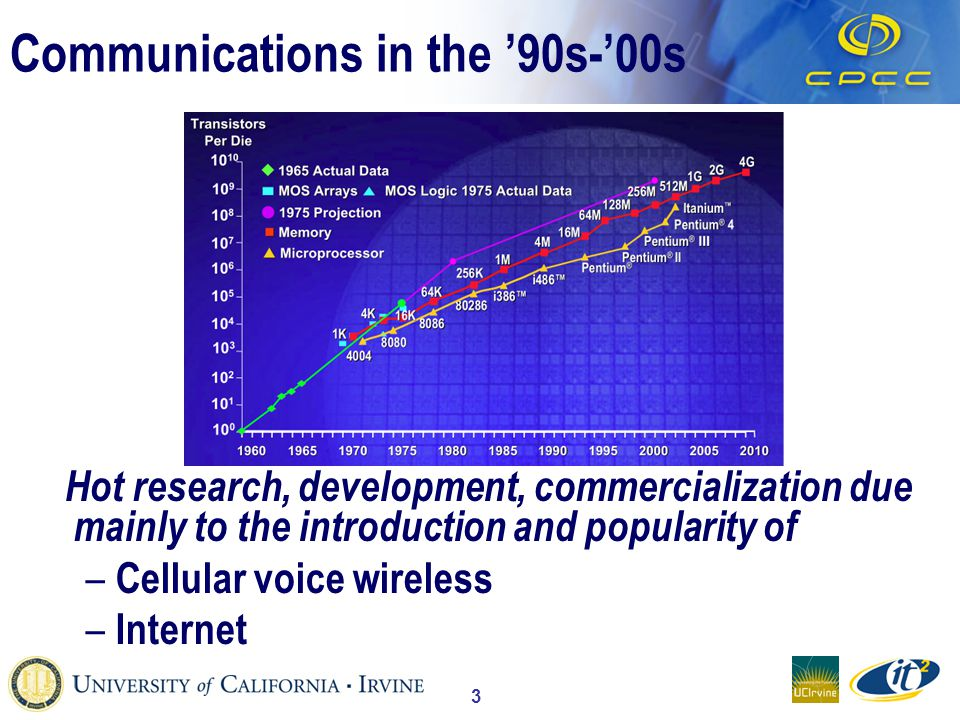 3 Communications in the 90s-00s Hot research, development, commercialization due mainly to the introduction and popularity of – Cellular voice wireless – Internet