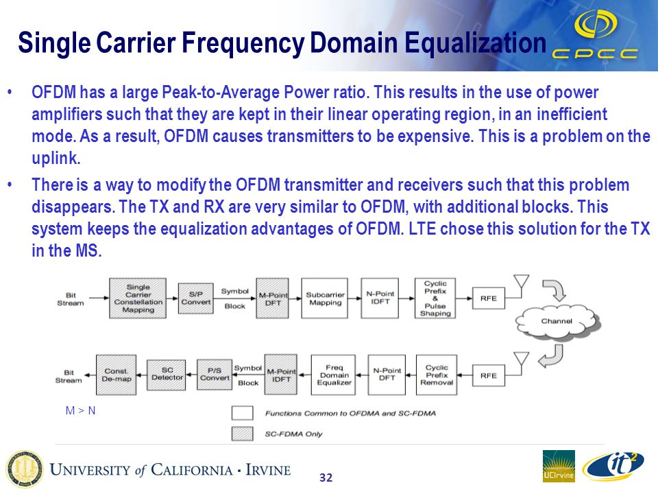 32 Single Carrier Frequency Domain Equalization OFDM has a large Peak-to-Average Power ratio.