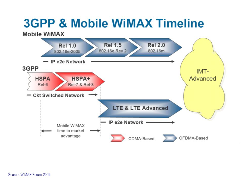 Source: WiMAX Forum 2009