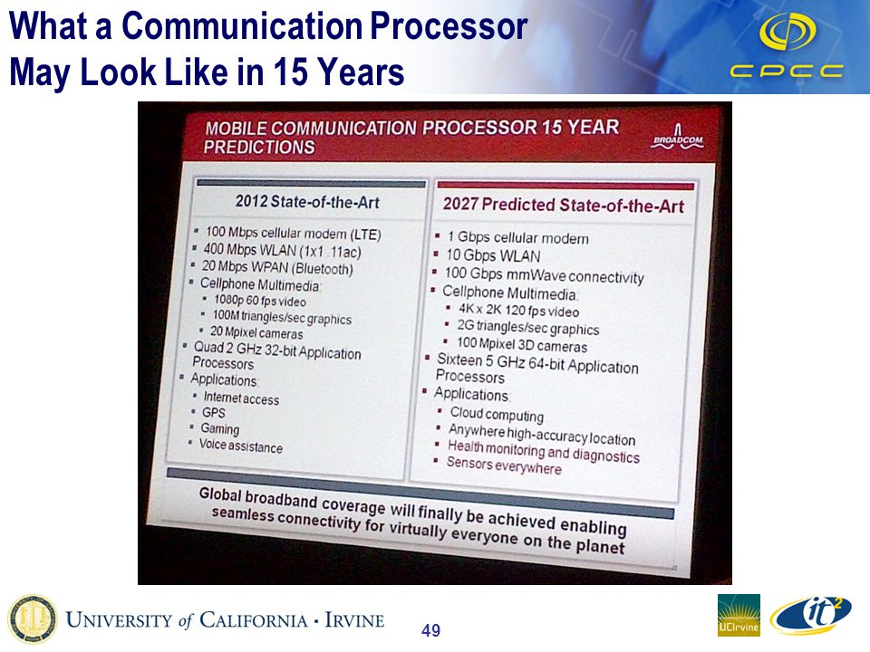 49 What a Communication Processor May Look Like in 15 Years