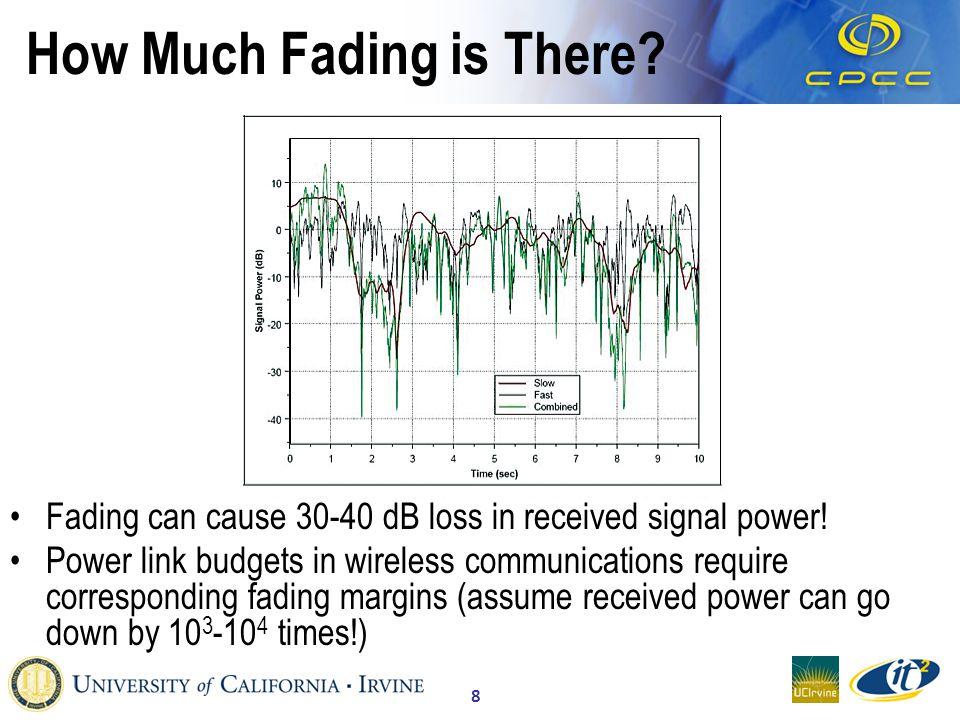9 Wireless LANs: IEEE 802.11