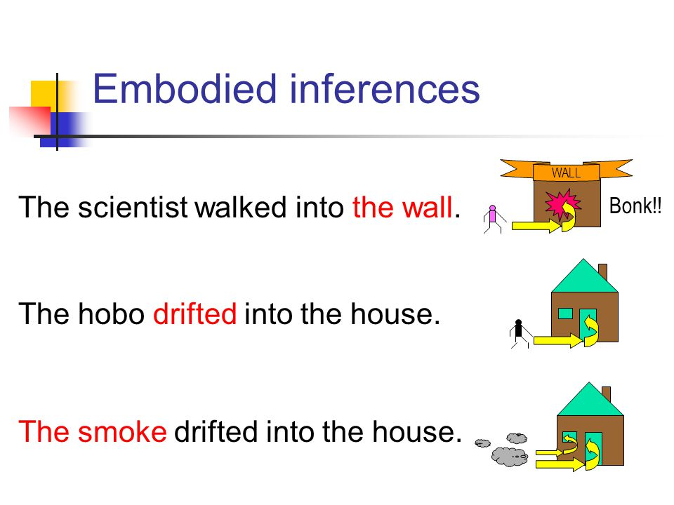 Embodied inferences WALL Bonk!! The scientist walked into the wall. The hobo drifted into the house. The smoke drifted into the house.