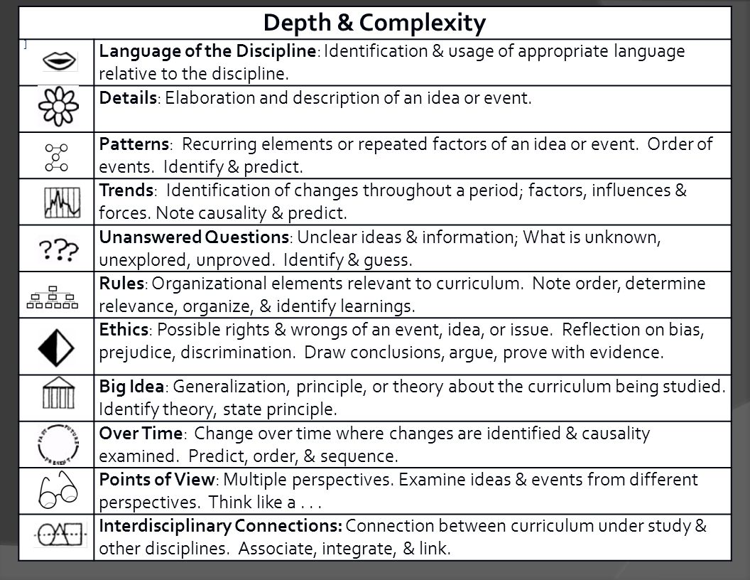 Depth & Complexity ] Language of the Discipline: Identification & usage of appropriate language relative to the discipline.