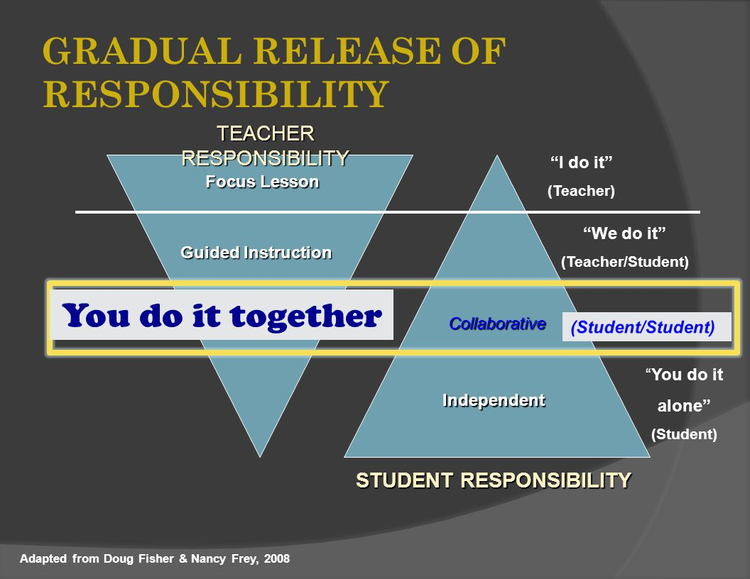 GRADUAL RELEASE OF RESPONSIBILITY Focus Lesson Independent TEACHER RESPONSIBILITY STUDENT RESPONSIBILITY I do it (Teacher) You do it alone (Student) Guided Instruction We do it (Teacher/Student) Collaborative Adapted from Doug Fisher & Nancy Frey, 2008 You do it together