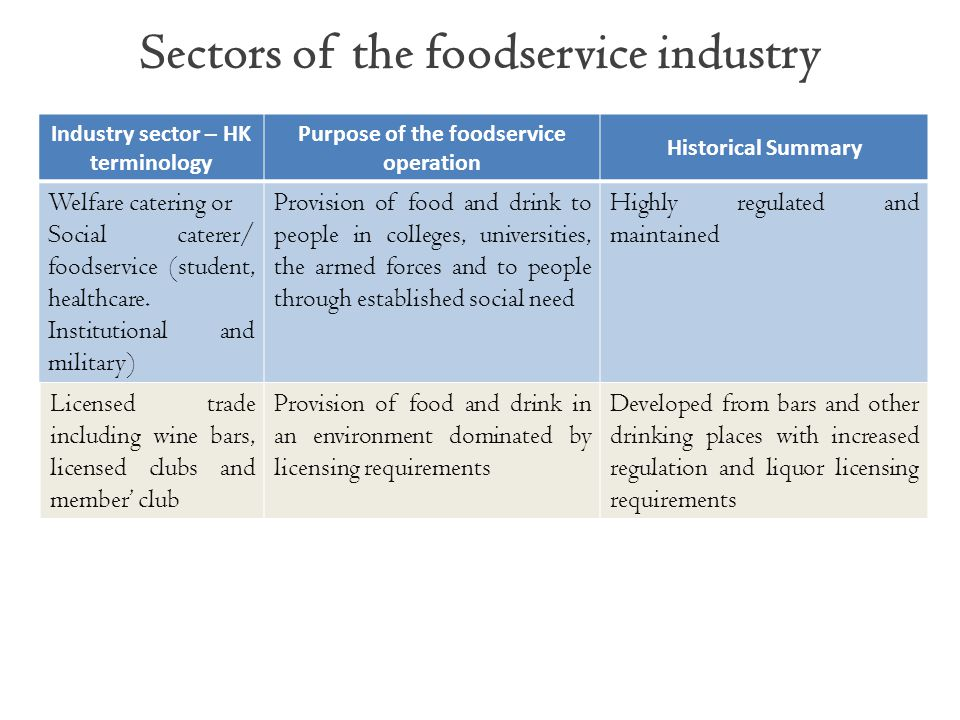 Sectors of the foodservice industry Industry sector – HK terminology Purpose of the foodservice operation Historical Summary Welfare catering or Socia