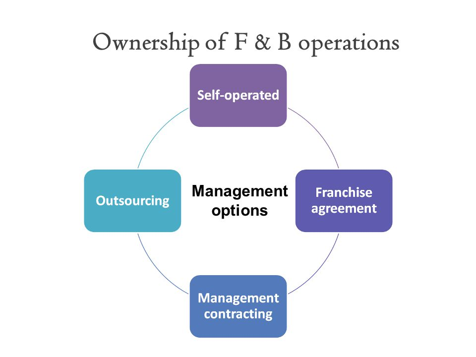 Ownership of F & B operations Management options