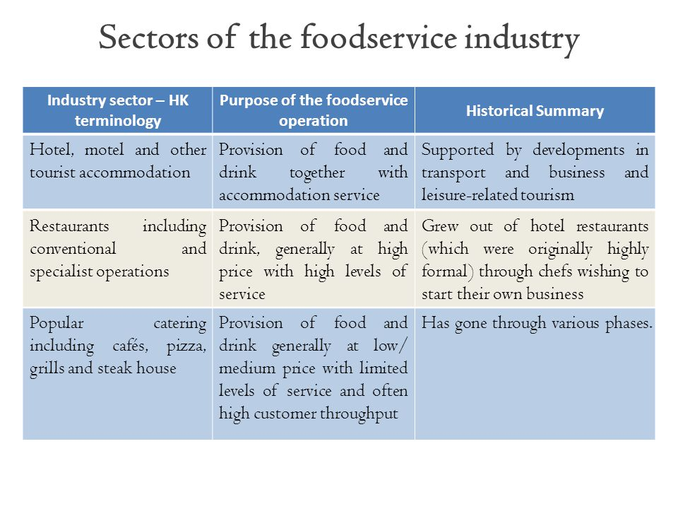 Industry sector – HK terminology Purpose of the foodservice operation Historical Summary Hotel, motel and other tourist accommodation Provision of foo