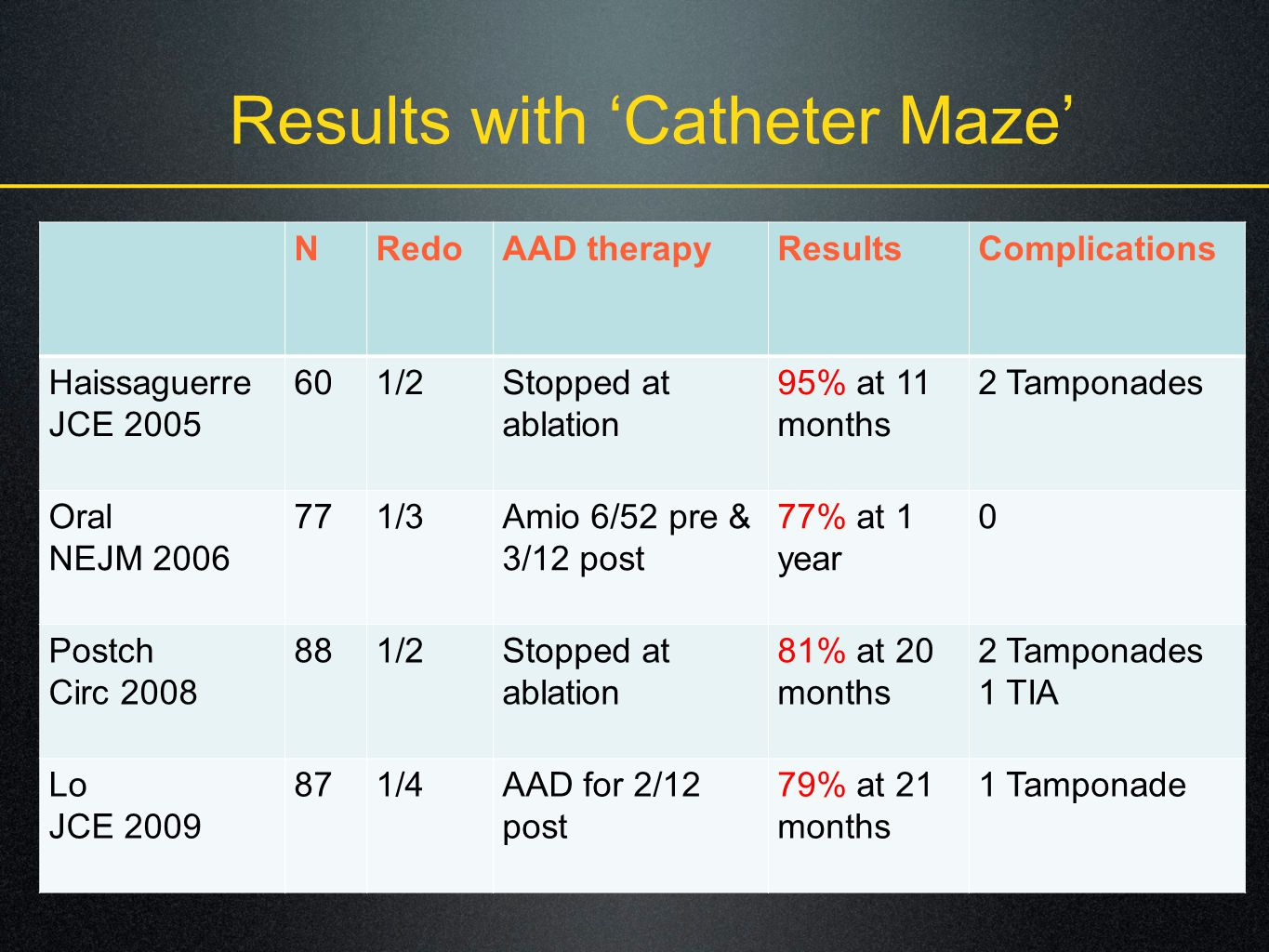 Results with Catheter Maze NRedoAAD therapyResultsComplications Haissaguerre JCE 2005 601/2Stopped at ablation 95% at 11 months 2 Tamponades Oral NEJM 2006 771/3Amio 6/52 pre & 3/12 post 77% at 1 year 0 Postch Circ 2008 881/2Stopped at ablation 81% at 20 months 2 Tamponades 1 TIA Lo JCE 2009 871/4AAD for 2/12 post 79% at 21 months 1 Tamponade
