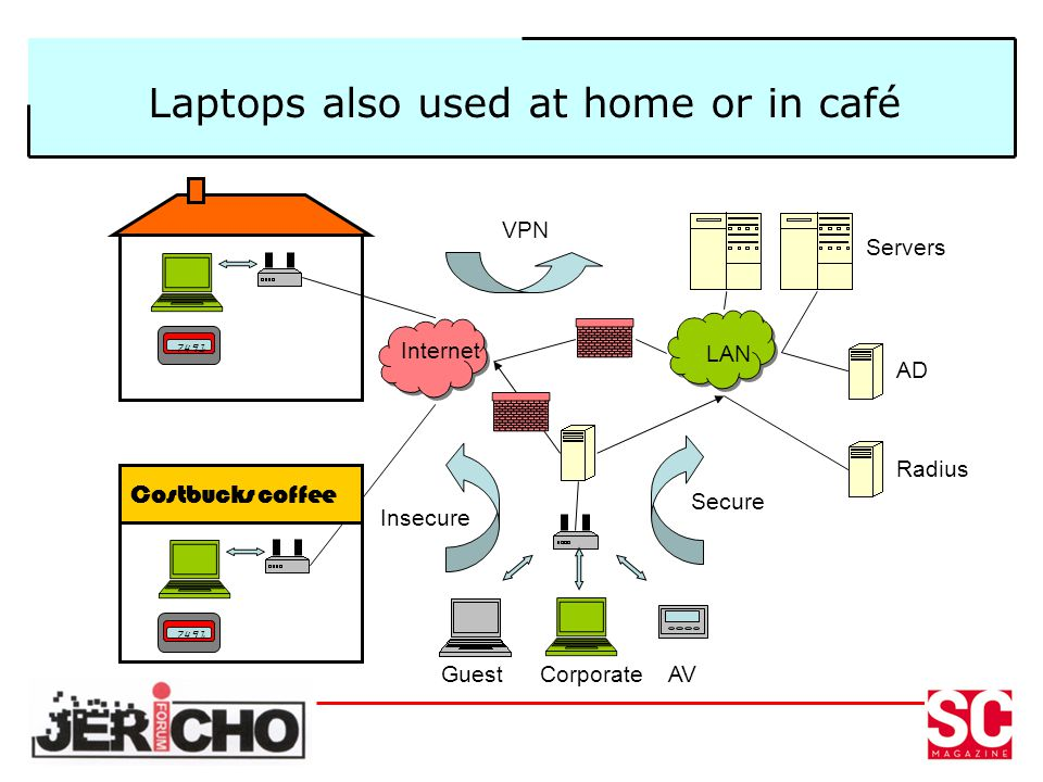 Laptops also used at home or in café 7491 Costbucks coffee 7491 Internet LAN AD Radius Servers GuestCorporateAV Secure Insecure VPN