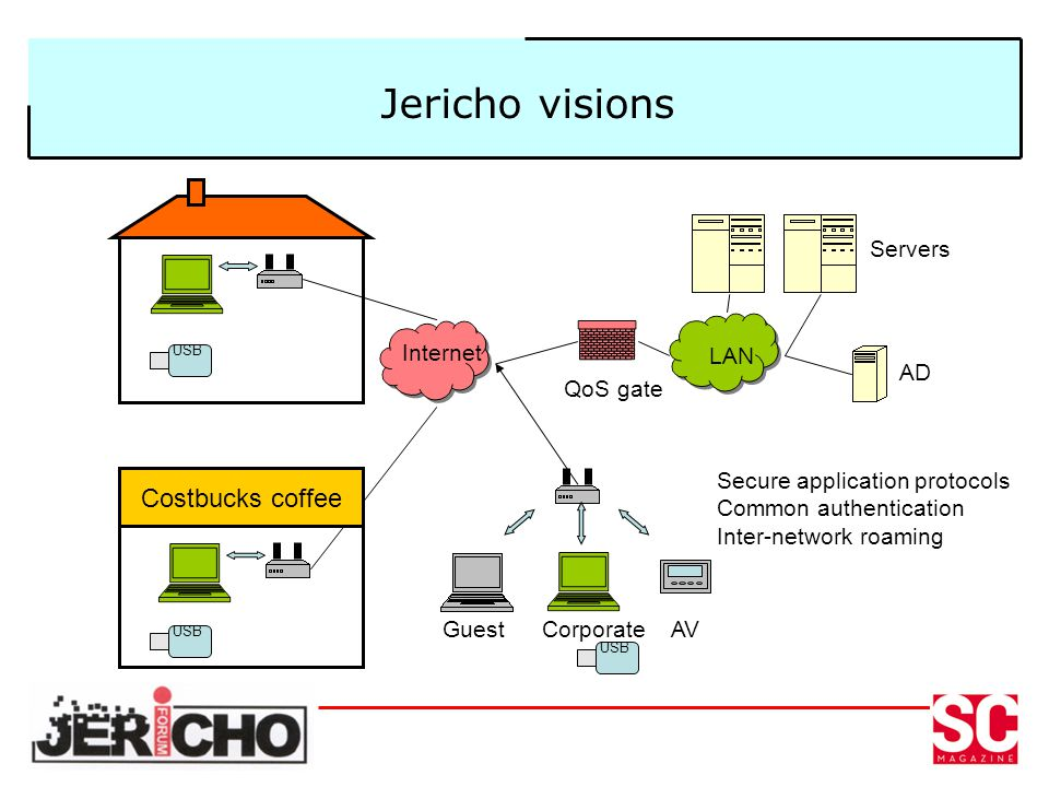 Jericho visions Internet LAN AD Servers Secure application protocols Common authentication Inter-network roaming USB Costbucks coffee USB GuestCorporateAV USB QoS gate