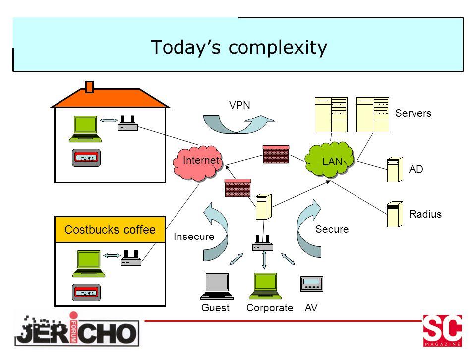Todays complexity 7491 Costbucks coffee 7491 Internet LAN AD Radius Servers GuestCorporateAV Secure Insecure VPN