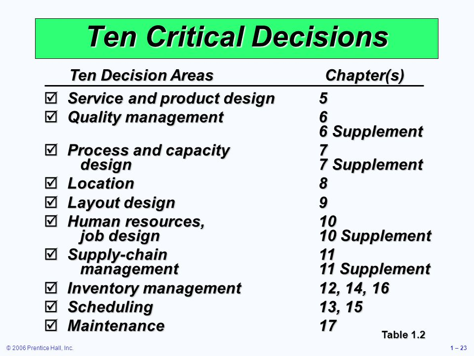 © 2006 Prentice Hall, Inc.1 – 23 Ten Critical Decisions Ten Decision AreasChapter(s) Service and product design5 Service and product design5 Quality m