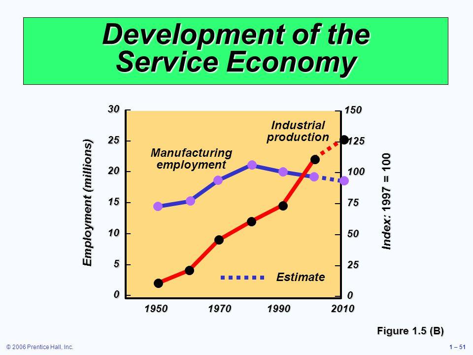 © 2006 Prentice Hall, Inc.1 – 51 Development of the Service Economy Figure 1.5 (B) 30 30 – 25 25 – 20 20 – 15 15 – 10 10 – 5 5 – 0 0 – 195019701990201