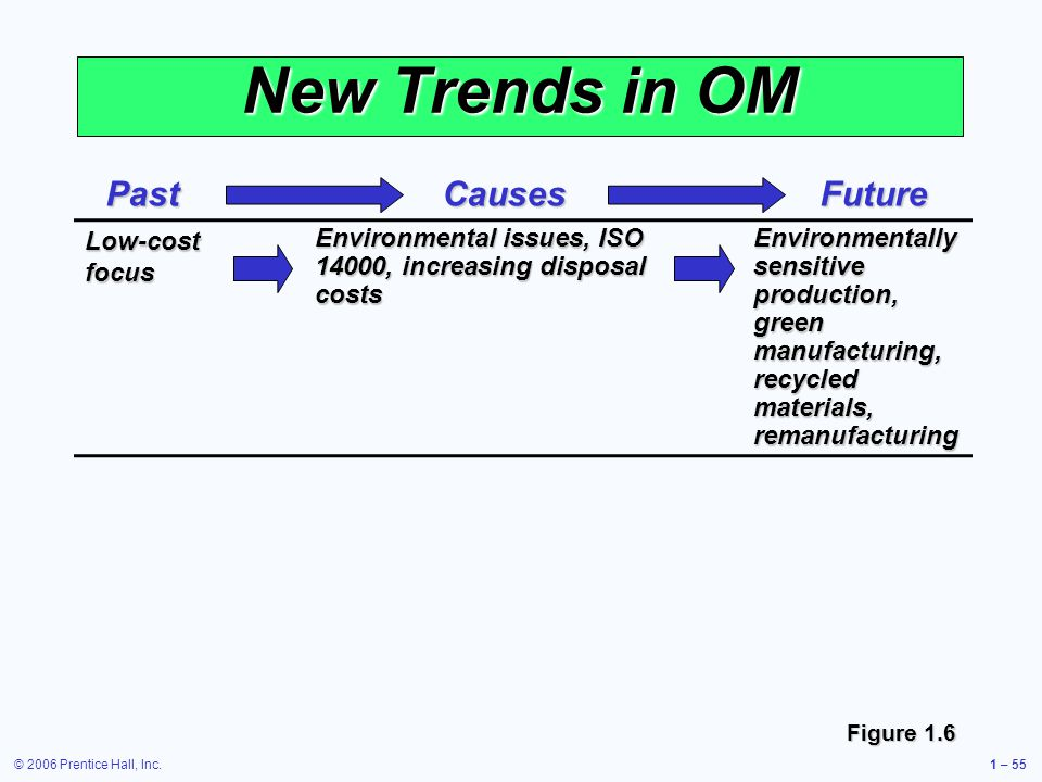 © 2006 Prentice Hall, Inc.1 – 55 New Trends in OM Low-cost focus Environmental issues, ISO 14000, increasing disposal costs Environmentally sensitive