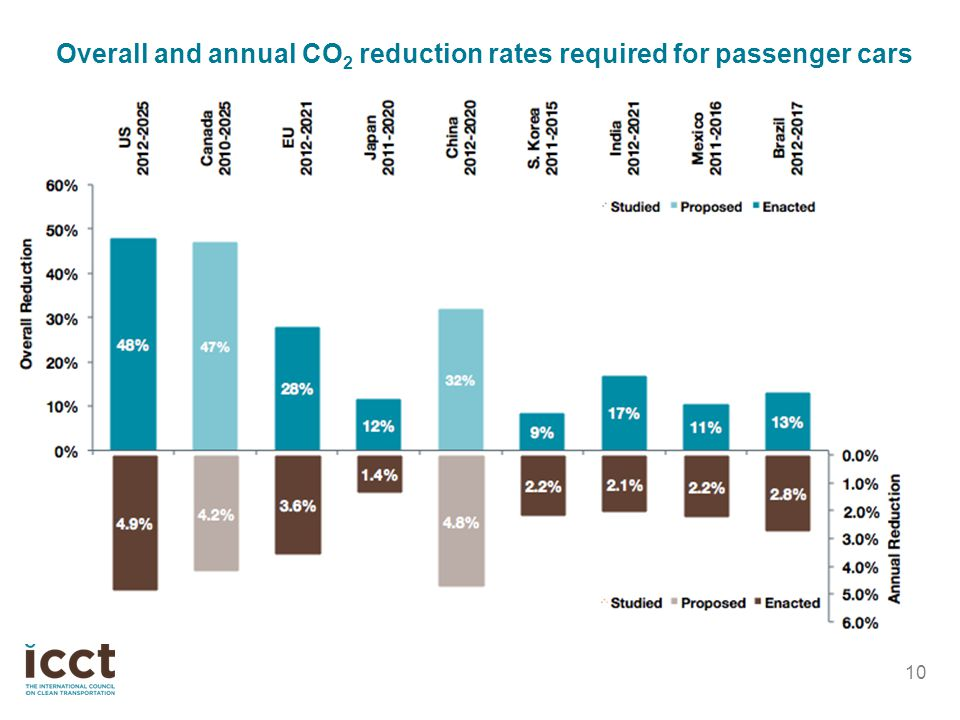 10 Overall and annual CO 2 reduction rates required for passenger cars
