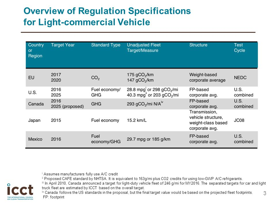 Overview of Regulation Specifications for Light-commercial Vehicle 3 i Assumes manufacturers fully use A/C credit ii Proposed CAFE standard by NHTSA.