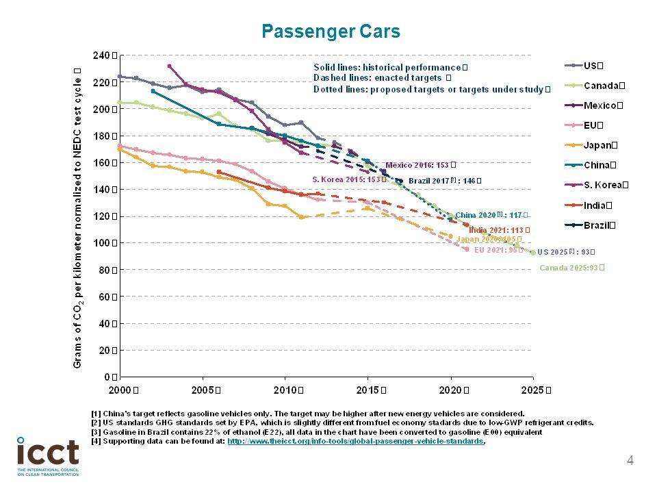 4 Passenger Cars